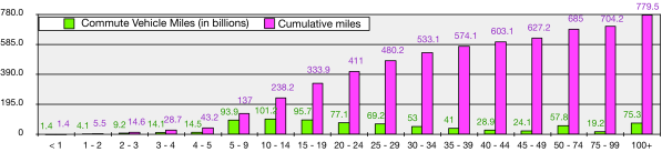 MilesByDistanceCommutes2009